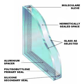 Double glazing Insulated Glass Units Parameters